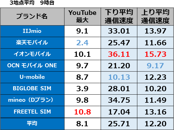 格安SIM通信速度ランキング