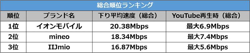 格安SIM速度ランキング総合