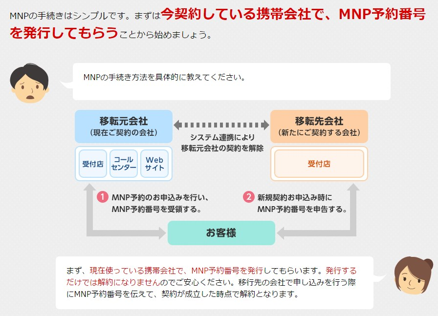 MNP予約番号について